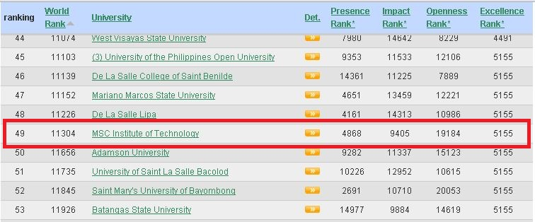 MSC is number 49 in Philippine Top 100 Colleges and Universities