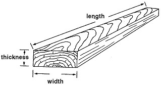 Measuring lumber in board feet, L x W x thickness.